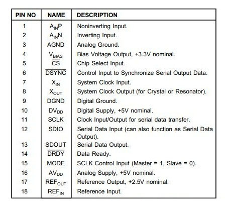 IC ADS1210P 2